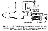 Рис. 173. Схема отгибания заправочной трубки для изменения наддува бачка