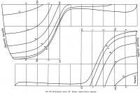 Рис. 179. Яхта-модель класса «М». Корпус теоретического чертежа