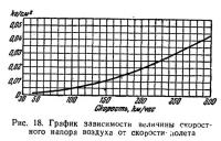 Рис. 18. График зависимости величины скоростного напора воздуха