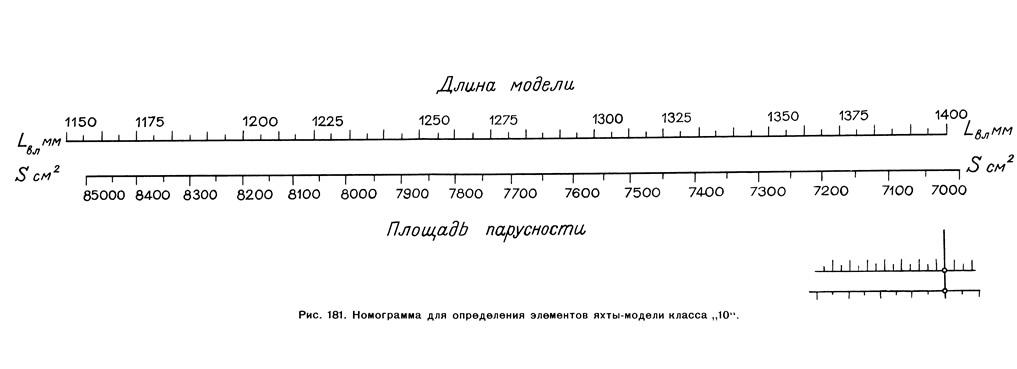 Рис. 181. Номограмма для определения элементов яхты-модели класса «10»