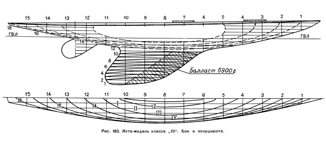 Рис. 182. Яхта-модель класса «10». Бок и полуширота