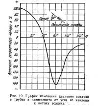 Рис. 19. График изменения давления воздуха в трубке