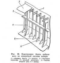 Рис. 19. Конструкция борта, набранного по поперечной системе набора