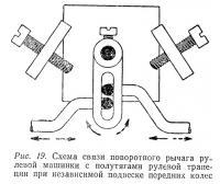 Рис. 19. Схема связи поворотного рычага рулевой машинки с полутягами рулевой трапеции