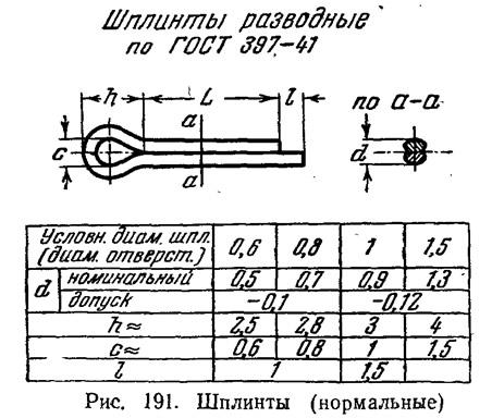Рис. 191. Шплинты (нормальные)