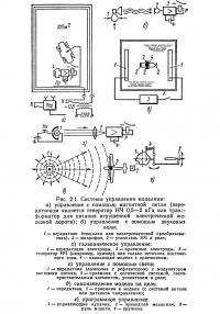 Рис. 2 1. Системы управления моделями
