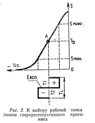 Рис. 2. К выбору рабочей точки лампы сверхрегенеративного приемника