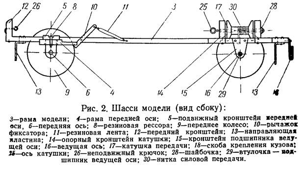 Рис. 2. Шасси модели (вид сбоку)