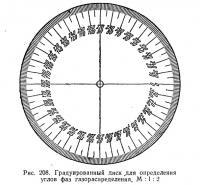 Рис. 208. Градуированный диск для определения углов фаз газораспределения