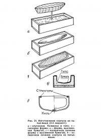 Рис. 21. Изготовление корпуса из папье-маше (2-й вариант)