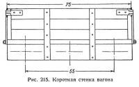 Рис. 215. Короткая стенка вагона