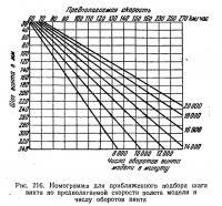 Рис. 216. Номограмма для приближенного подбора шага винта