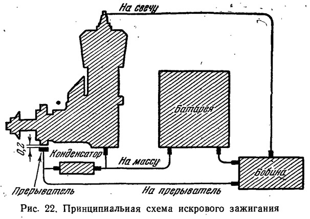 Рис. 22. Принципиальная схема искрового зажигания