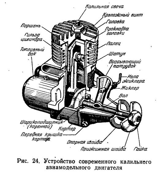 Рис. 24. Устройство современного калильного авиамодельного двигателя