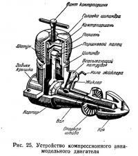 Рис. 25. Устройство компрессионного авиамодельного двигателя