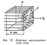 Рис. 27. Действие аэродинамической силы