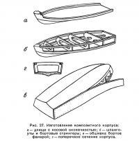 Рис. 27. Изготовление композитного корпуса