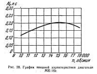 Рис. 28. График внешней характеристики двигателя МК-16к