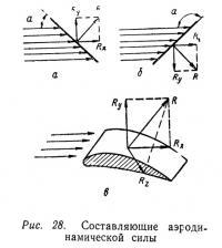 Рис. 28. Составляющие аэродинамической силы