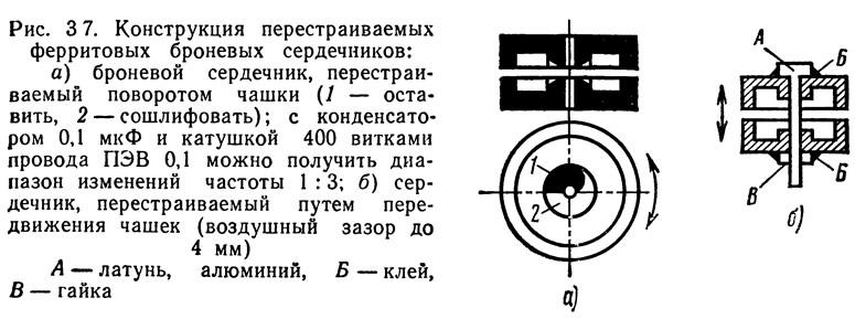 Рис. 3 7. Конструкция перестраиваемых ферритовых броневых сердечников
