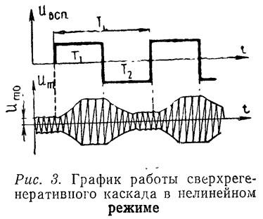 Рис. 3. График работы сверхрегенеративного каскада в нелинейном режиме