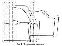 Рис. 3. Полуконтуры шаблонов