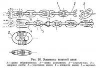 Рис. 30. Элементы якорной цепи