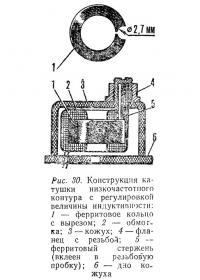 Рис. 30. Конструкция катушки низкочастотного контура с регулировкой индуктивности