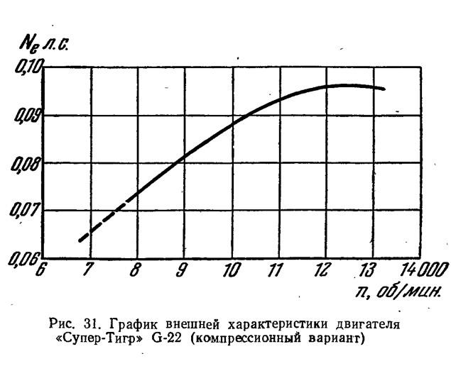 Рис. 31. График внешней характеристики двигателя «Супер-Тигр» G-22