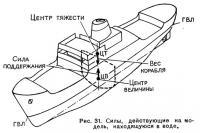Рис. 31. Силы, действующие на модель, находящуюся в воде