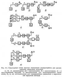 Рис. 3.1. Структурные схемы простых передающих радиоустройств