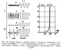 Рис. 33. Эпюры форм и уровня шума и сигнала в выходных каскадах приемника