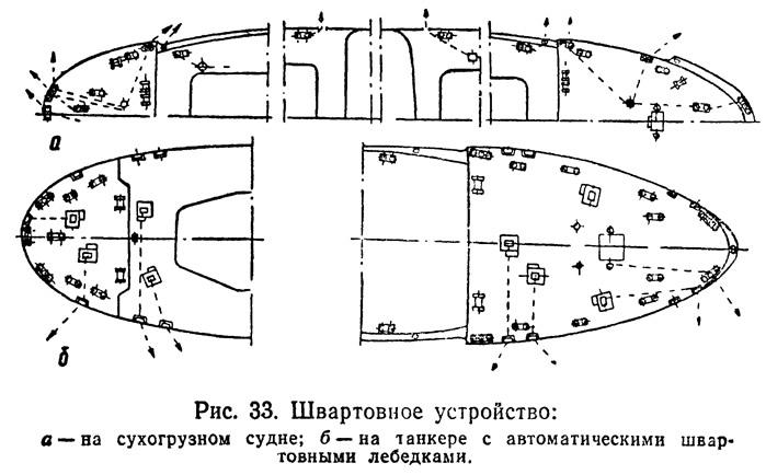 Рис. 33. Швартовное устройство