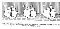 Рис. 33. Силы, действующие на корпус модели судна в накрененном положении