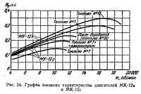 Рис. 34. График внешних характеристик двигателей МК-12к и МК-12с
