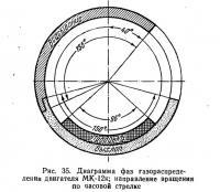 Рис. 35. Диаграмма фаз газораспределения двигателя МК-12к