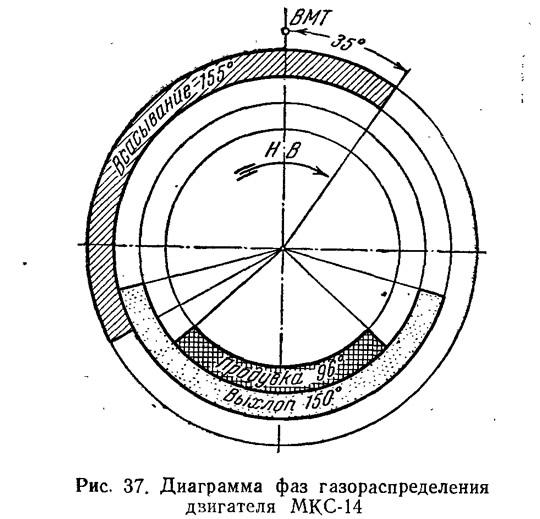 Рис. 37. Диаграмма фаз газораспределения двигателя МКС-14