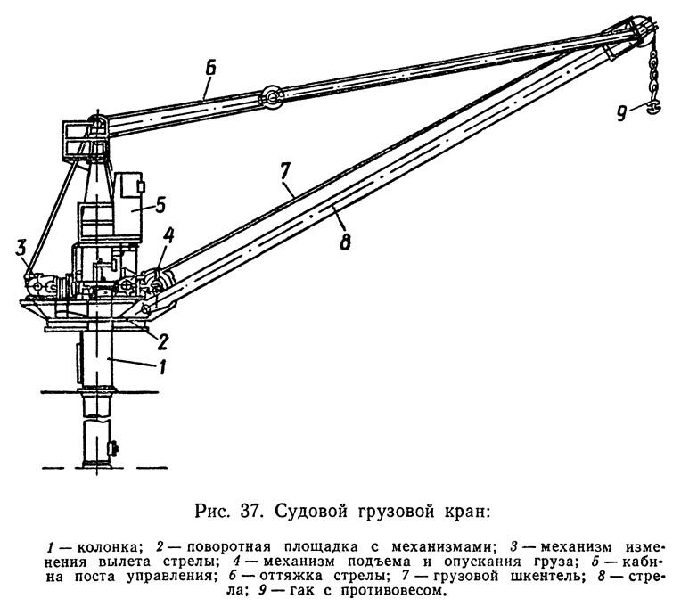 Рис. 37. Судовой грузовой кран