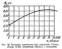 Рис. 39. Внешняя характеристика двигателя «Супер-Тигр» G-20s