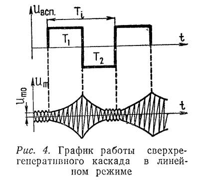 Рис. 4. График работы сверхрегенеративного каскада в линейном режиме