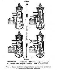 Рис. 4. Схема действия двухтактного калильного двигателя