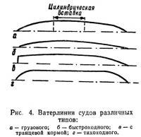 Рис. 4. Ватерлинии судов различных типов