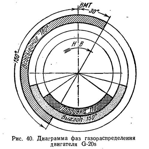 Рис. 40. Диаграмма фаз газораспределения двигателя G-20s