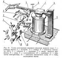 Рис. 41. Схема конструкции шагового искателя прямого хода