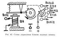 Рис. 42. Схема управления блоком ходовых команд