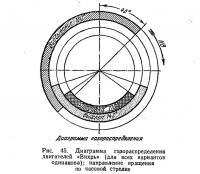 Рис. 45. Диаграмма газораспределения двигателей «Вихрь»
