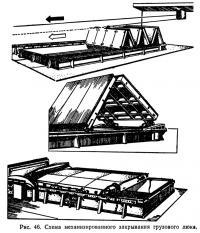 Рис. 46. Схема механизированного закрывания грузового люка