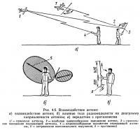 Рис. 4.6. Взаимодействие антенн