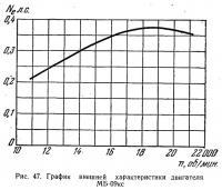 Рис. 47. График внешней характеристики двигателя МБ-09кс