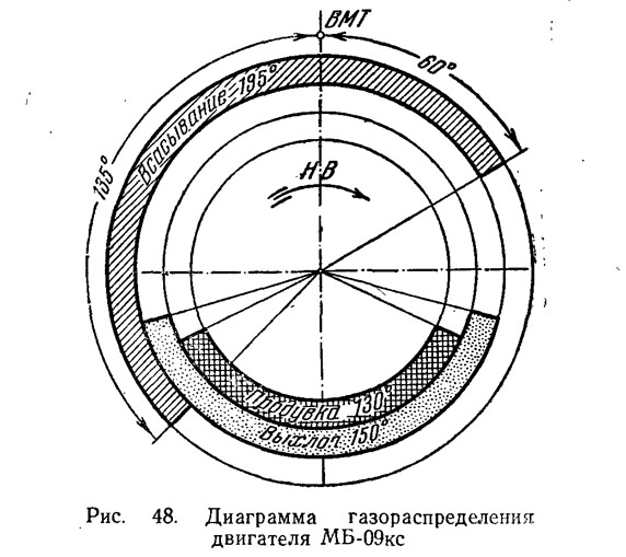 Рис. 48. Диаграмма газораспределения двигателя МБ-09кс